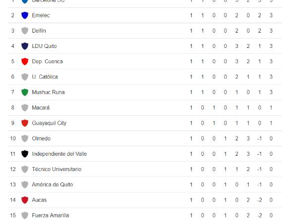 Tabla de posiciones de la liga pro 2020