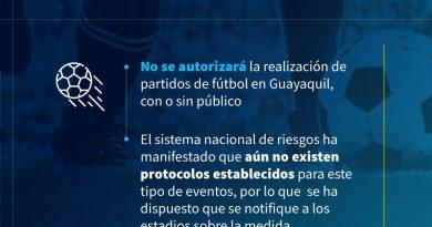 COE CANTONAL DE GUAYAQUIL NO AUTORIZA PARTIDOS DE FUTBOL